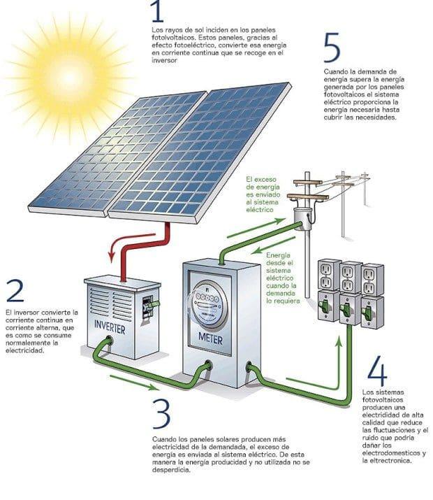 circuito solar paneles