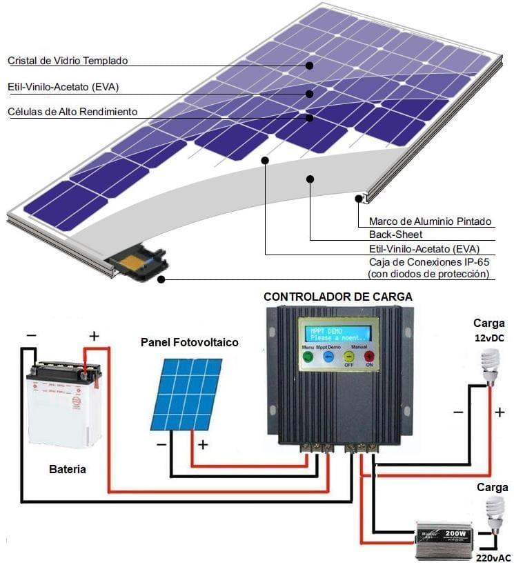 partes-de-un-panel-solar